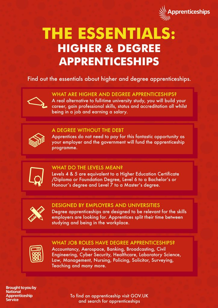 Higher and degree apprenticeships: the essentials