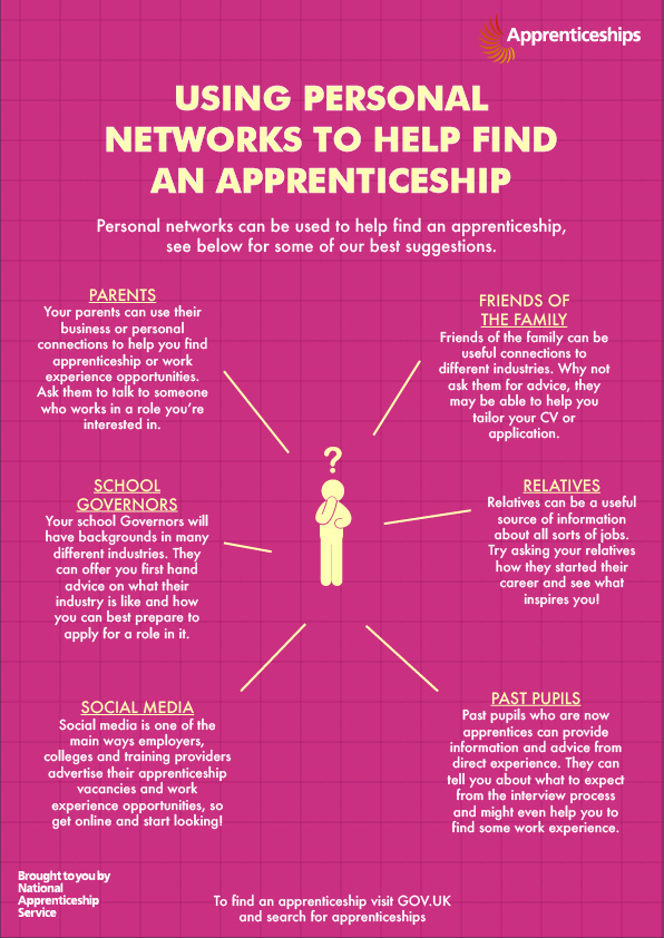 Using personal networks to help find an apprenticeship