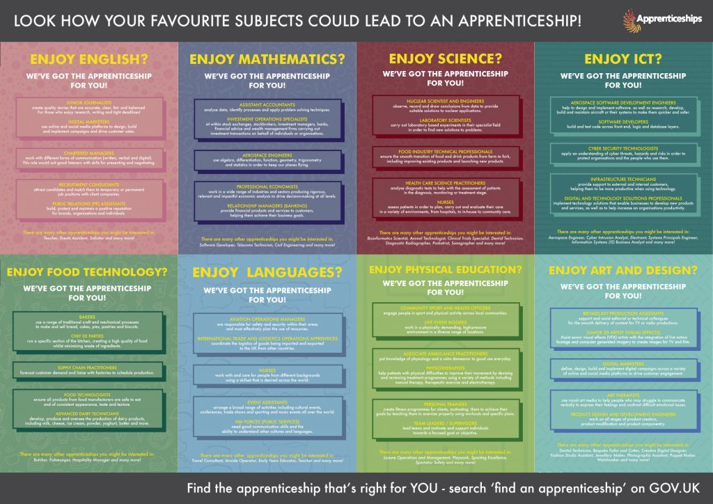 Your favourite subjects could lead to an apprenticeship