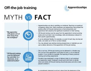 Off-the-job training mythbusters