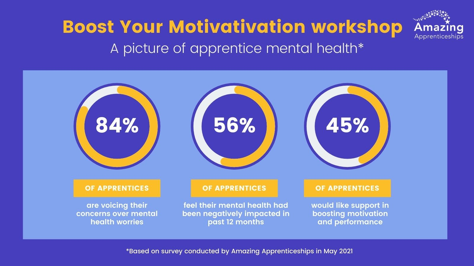 Amazing Apprenticeships host free mental health webinars for apprentices, employers and providers to mark Mental Health Awareness Week